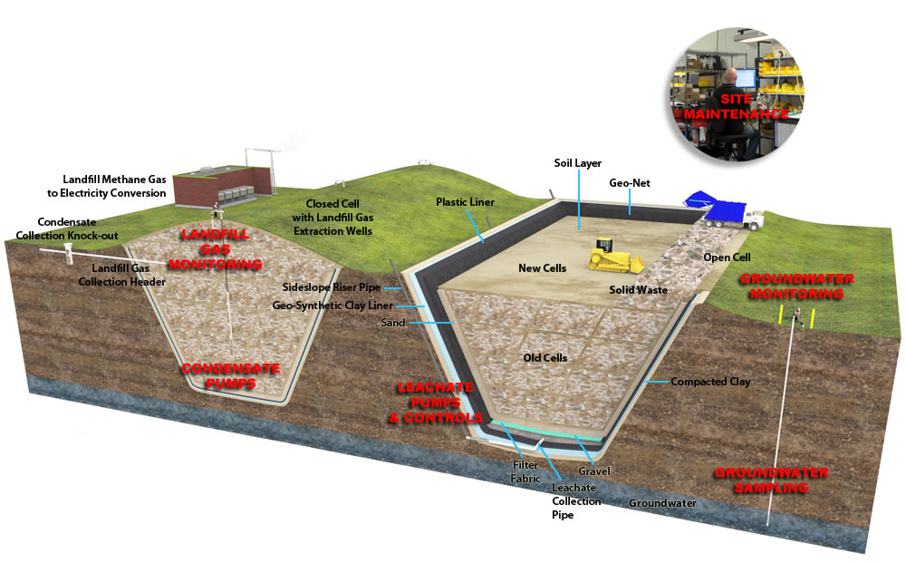 Geotech Landfill Equipment